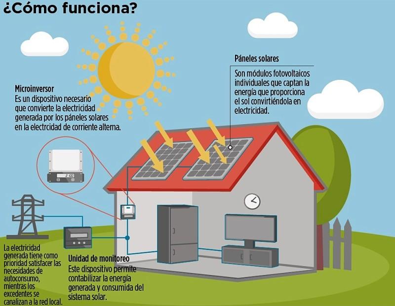 energía solar ¿cómo funciona?