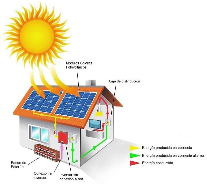 Cómo se produce y se-obtiene energía solar