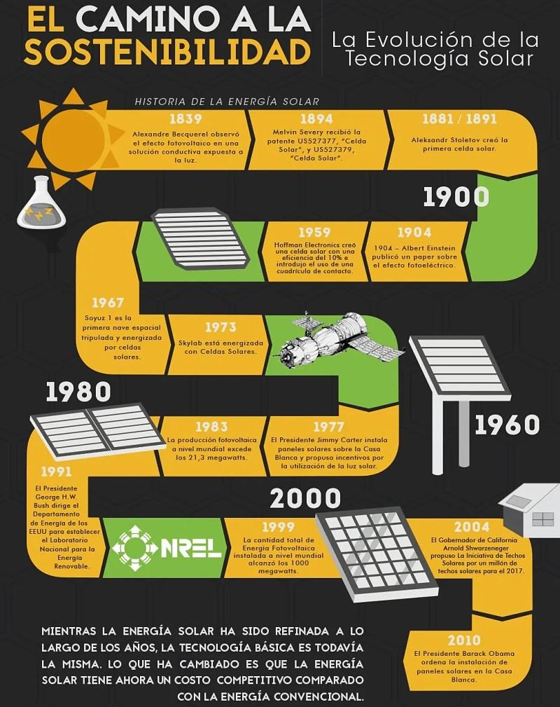 Energía solar en el mundo crecimiento